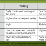 Investment Series – Investor Versus Trader