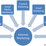 Internet Business Marketing Methods