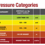 New Guidelines For High Blood Pressure Treatment
