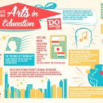 An Education In The Arts